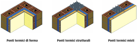 Ponti termici ed efficienza energetica
