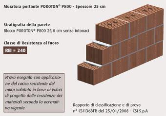 Resistenza la fuoco di murature in laterizio POROTON
